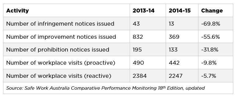 Decrease in compliance activities by Worksafe