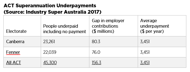 2017 Prevalence of Non-payment of Superannuation in ACT