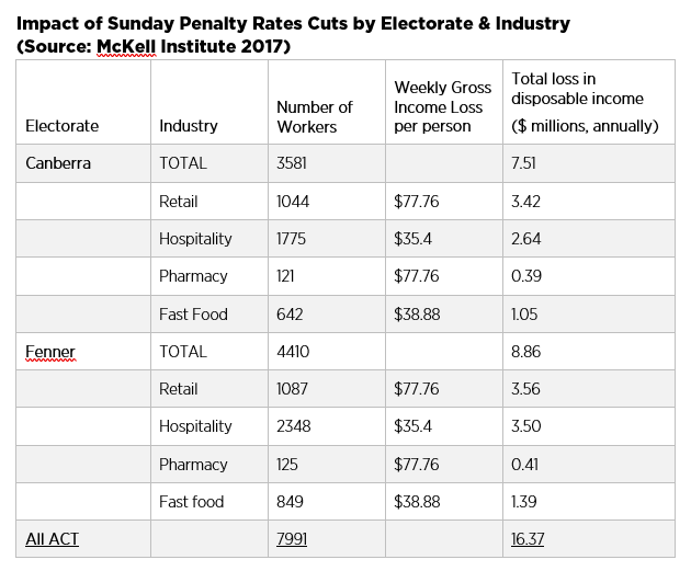 2017 Impact of Penalty Rates Cuts on Canberra Workers