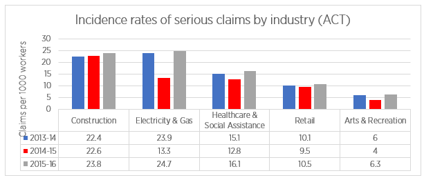 Incidence rates of serious claims by industry (ACT)