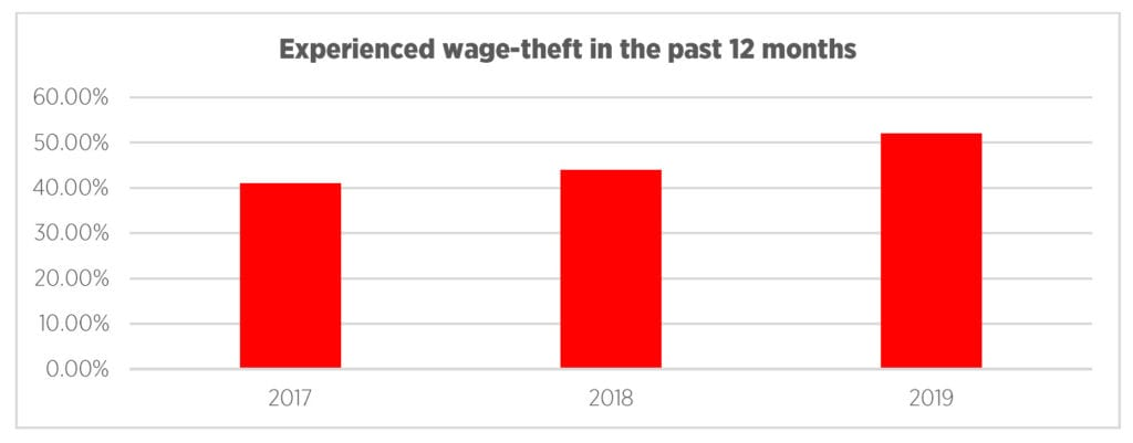 Experienced wage-theft in the past 12 months in the ACT, aged under 25 years.